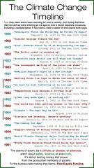 Climate Change Timeline