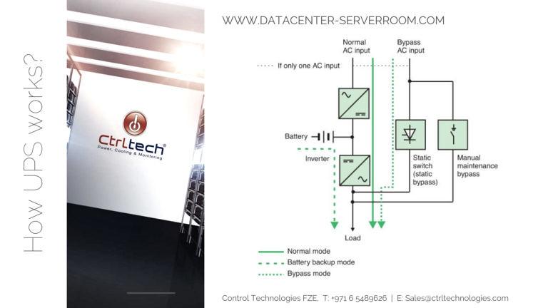 How Data center UPS works?  #upsfordatacenter - Download Photo