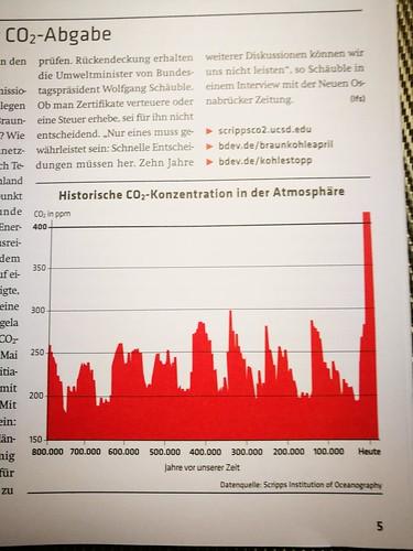 CO2 Klimawandel climate