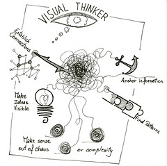My visual Thinker portfolio