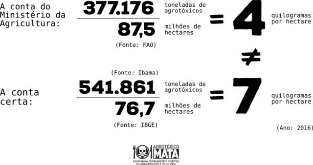 Nosso consumo de agrotóxicos por hectare fica em 7kg/ha, e não 4,3kg/ha como afirma a FAO e o MAPA - Créditos: Campanha Permanente Contra os Agrotóxicos e Pela Vida