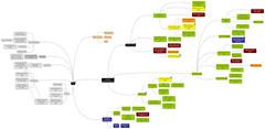 Making the Medea ebook: mind-maps!