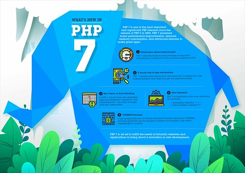 Whats-new-in-PHP-7_Infographics