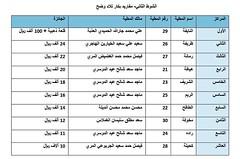 نتائج الفترة الصباحية (أشواط الوضح) مهرجان قطر الثالث للمجاهيم والوضح 9-11-2019