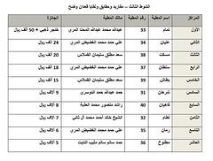 نتائج الفترة المسائية (أشواط الوضح) مهرجان قطر الثالث للمجاهيم والوضح 9-11-2019