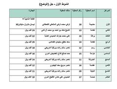 نتائج الفترة الصباحية (أشواط الوضح مفتوح) مهرجان قطر الثالث للمجاهيم والوضح 10-11-2019