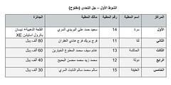 نتائج الفترة المسائية (أشواط المجاهيم) مهرجان قطر الثالث للمجاهيم والوضح  11-11-2019