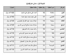نتائج الفترة الصباحية (أشواط المجاهيم) مهرجان قطر الثالث للمجاهيم والوضح  11-11-2019