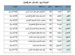 نتائج الفترة الصباحية (أشواط المجاهيم) مهرجان قطر الثالث للمجاهيم صباح 12-11-2019