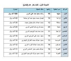 نتائج الفترة الصباحية (أشواط المجاهيم) مهرجان قطر الثالث للمجاهيم 13-11-2019