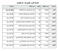 نتائج الفترة الصباحية (أشواط المجاهيم) مهرجان قطر الثالث للمجاهيم 14-11-2019