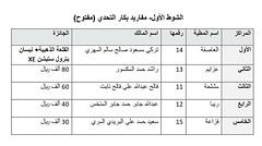 نتائج الفترة المسائية (أشواط المجاهيم) مهرجان قطر الثالث للمجاهيم 16-11-2019