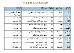 نتائج الفترة المسائية (أشواط الخلفات) مهرجان قطر الخامس عشر للأصايل  19-11-2019