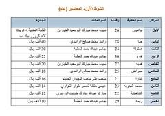 نتائج الفترة الصباحية (أشواط المعاشير وحيل وعشاير) مهرجان قطر الخامس عشر للأصايل  20-11-2019