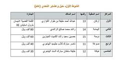 نتائج الفترة المسائية (أشواط المعاشير وحيل وعشاير) مهرجان قطر الخامس عشر للأصايل  20-11-2019