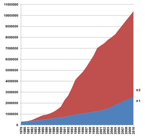 #Shenzen population growth 1979-2010 by Bogomolov.PL @wikipedia 深圳 🇨🇳