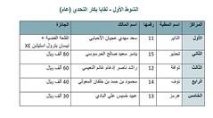 نتائج الفترة المسائية (أشواط اللقايا) مهرجان قطر الخامس عشر للأصايل  24-11-2019