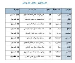 نتائج الفترة الصباحية (أشواط الحقايق) مهرجان قطر الخامس عشر للأصايل  25-11-2019