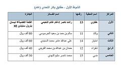 نتائج الفترة المسائية (أشواط الحقايق) مهرجان قطر الخامس عشر للأصايل  25-11-2019