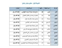 نتائج الفترة الصباحية (أشواط المفاريد) مهرجان قطر الخامس عشر للأصايل  26-11-2019