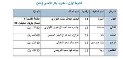 نتائج الفترة المسائية (أشواط المفاريد) مهرجان قطر الخامس عشر للأصايل  26-11-2019