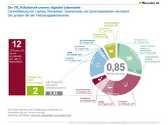 Der CO2-Fußabdruck unseres digitalen Lebensstils