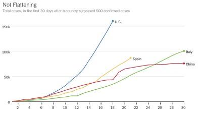 Verwachtingen VS zijn niet best..