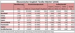 Oekonomischer Vergleich Grosser Maechte 2018