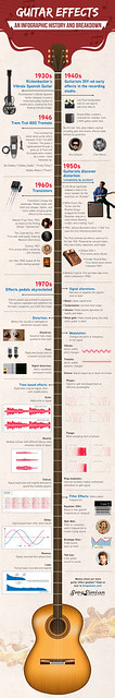 Photo:Guitar Effects Infographic History By chocolatedazzles