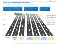 Klimafreundliche Mobilität für Stadt und Land möglich
