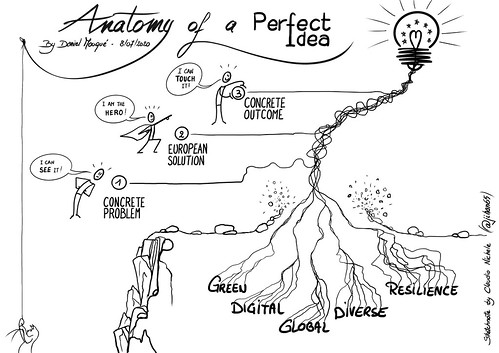 Digital sketchnotes of Daniel's The Perfect Idea presentation
