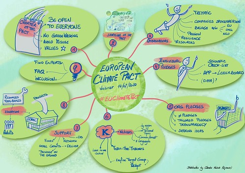 Digital material at the #EUClimatePact webinar on 14 July 2020