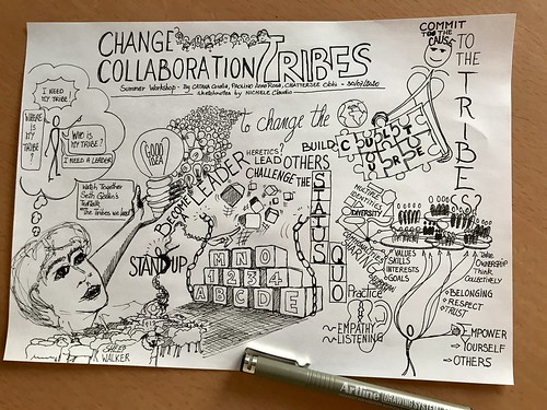 Sketchnotes of a workshop on