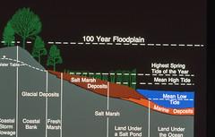 Coastal Regulations slide show049
