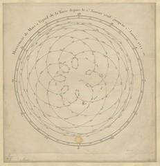 """The BL King's Topographical Collection: """"Mouvement de Mars à l'égard de la Terre depuis le 1 Janvier 1708 jusqu'au 1 Janvier 1723: gravé par Berey."""""""