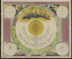 "The BL King's Topographical Collection: ""Systema Mundi Tychonicum, secundum Tychonis de Brahe et I.B. Riccioli hypotheses, concinnatum a I.G. Doppelmajero: opera J.B. Homanni."""
