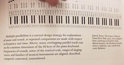 Multiple parallelism.  Music. Acoustics.