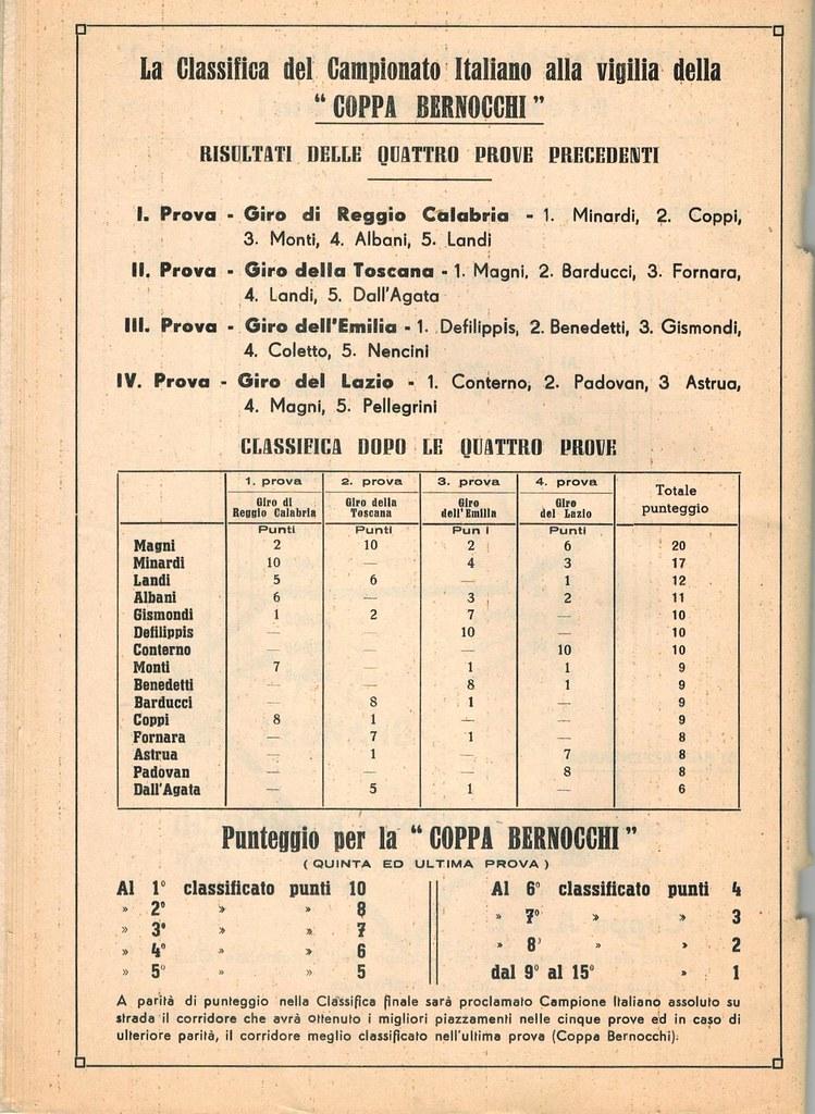 36° Coppa Bernocchi 1954 (13)