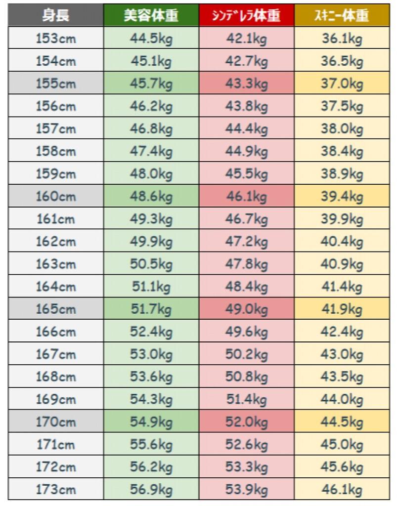 シンデレラ 体重 と は
